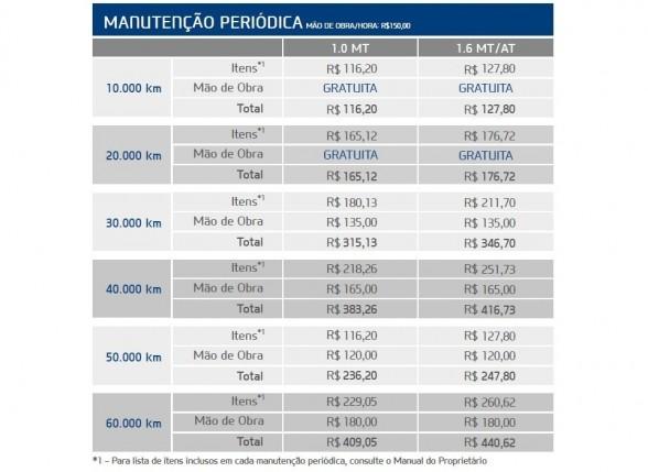 Tabela de preços de revisões do Hyundai HB20 (clique para ampliar)