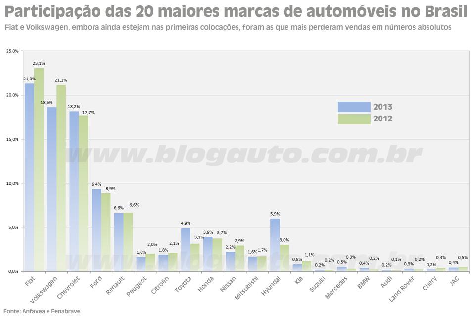 Participação das 20 maiores marcas de automóveis em 2013 e 2012