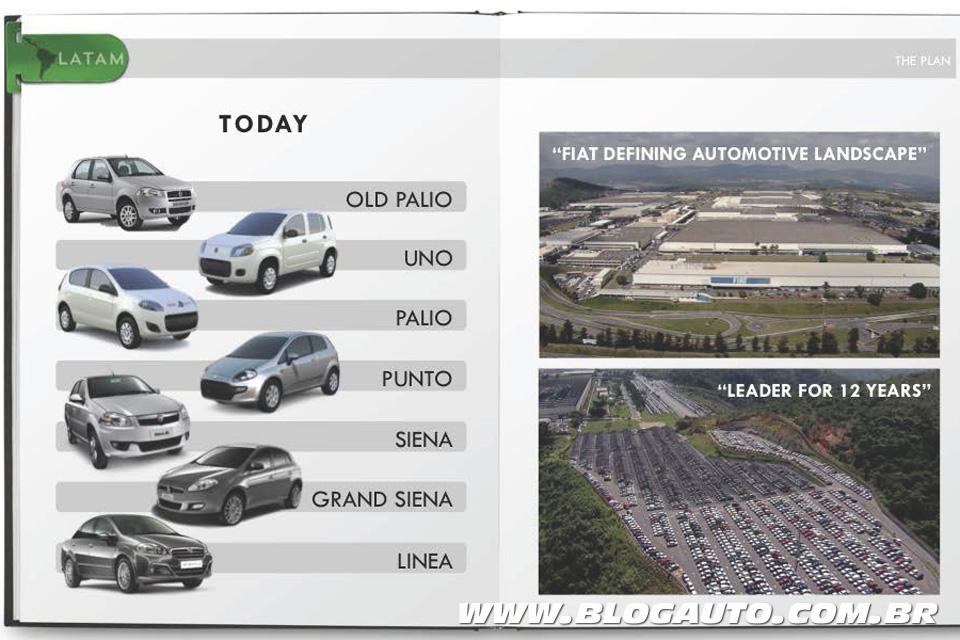 O portfólio da Fiat hoje