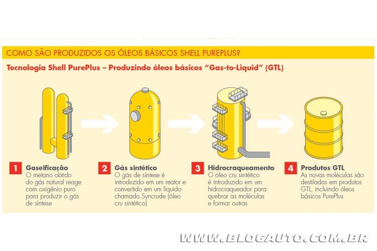 Infográfico Shell Helix Ultra PurePlus
