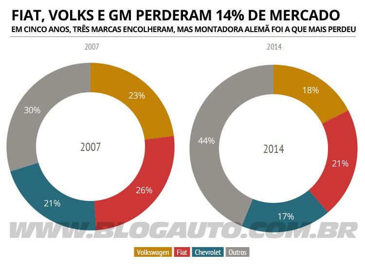 Participação das três marcas no mercado brasileiro. Fonte: Anfavea