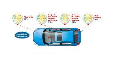 Limites do insulfim para automóveis