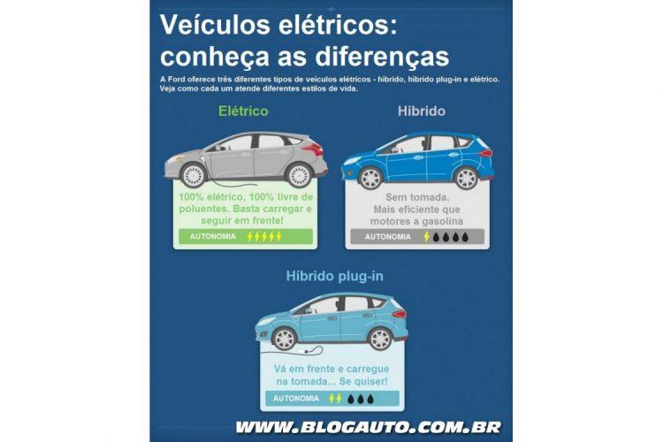 Infográfico de carros elétricos