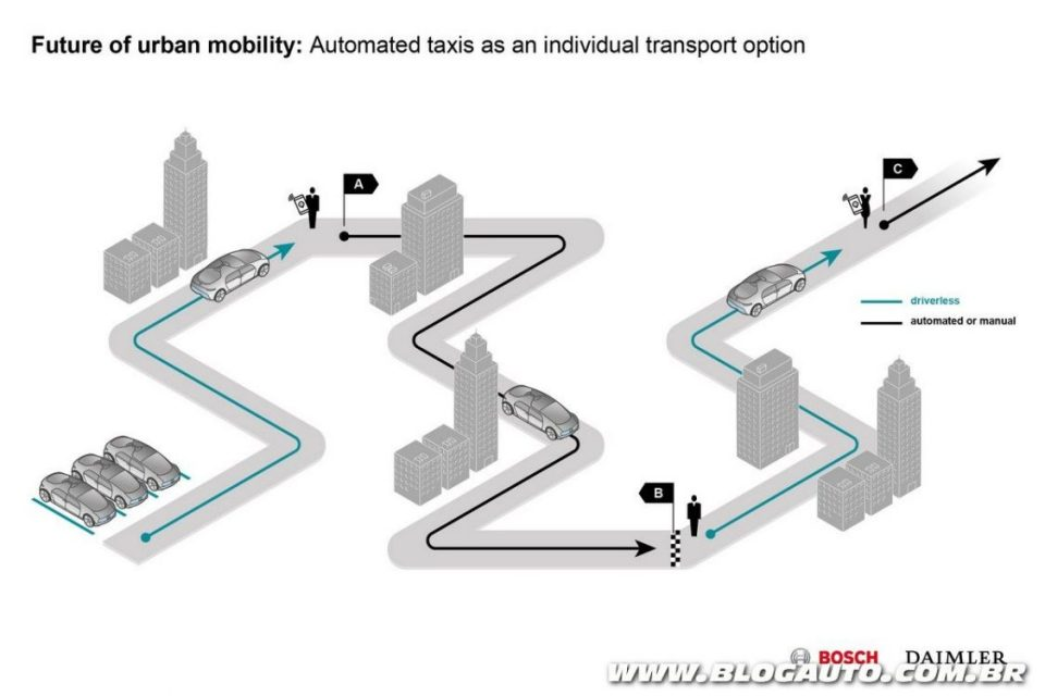 Funcionamento do sistema da Bosch e Daimler