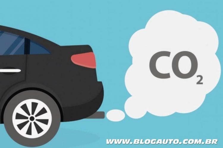 Fernando Calmon - Emissões CO2: Brasil está bem na foto