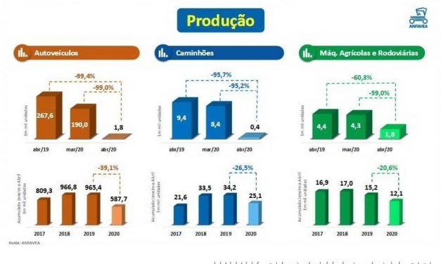 Fernando Calmon – Indústria tem maior tombo da história